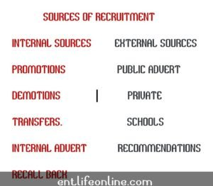 Sources of recruitment internal and external sources