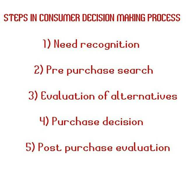 steps in consumer decision making process