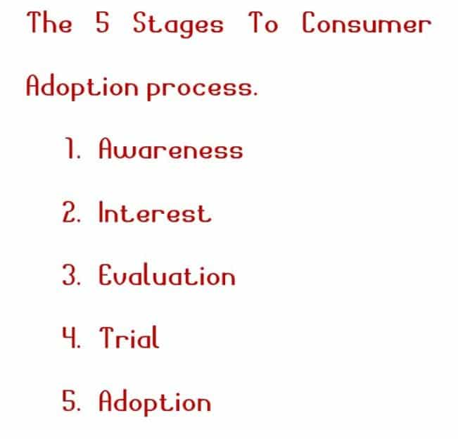 Photo of The Adoption process in marketing [5 Stages With Examples]
