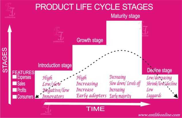 product life cycle stages diagram