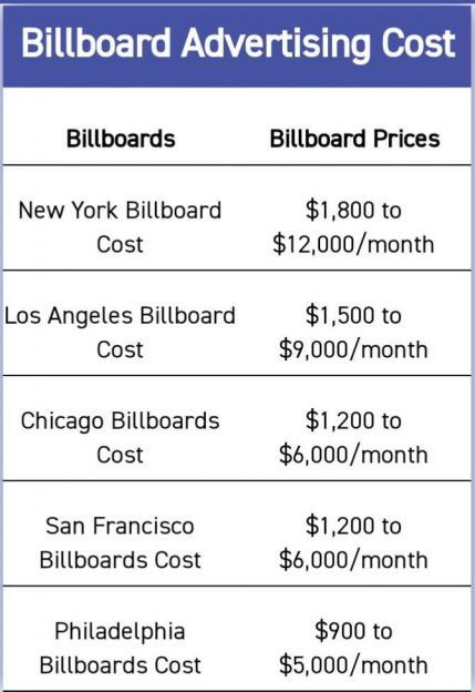Cost of billboard advertising