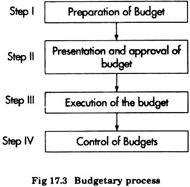process of advertising budget